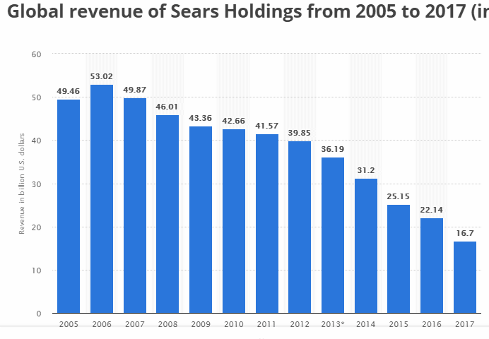 Global Revenue of Sears Holdings